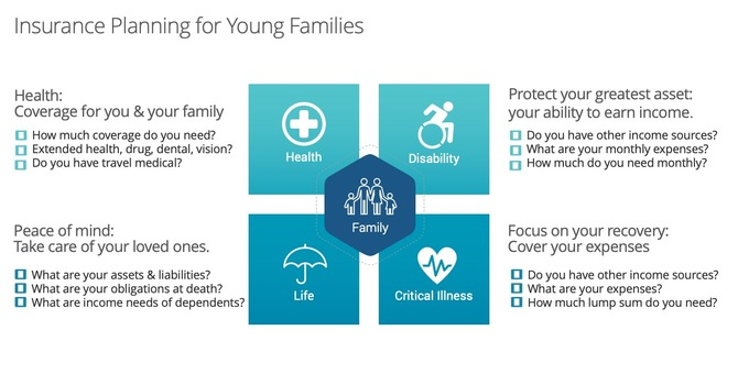 Insurance Planning for Young Families image