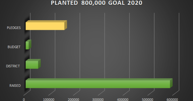 PLANTED CAMPAIGN UPDATE image