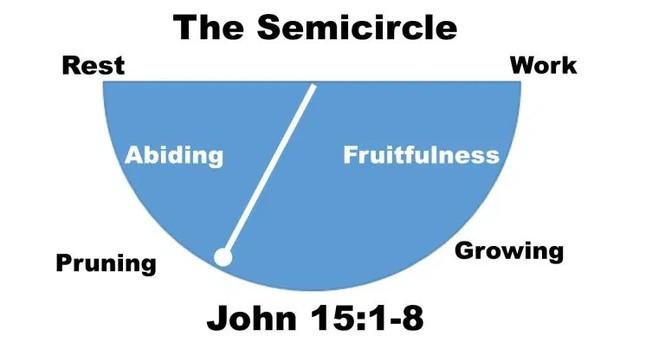 Reflection on the Semi-Circle