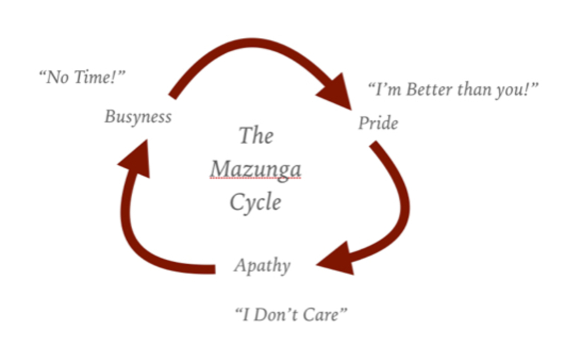 Escaping the Mzunga Cycle (updated version with Video)