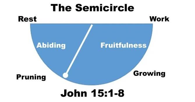 Reflection on the Semi-Circle image