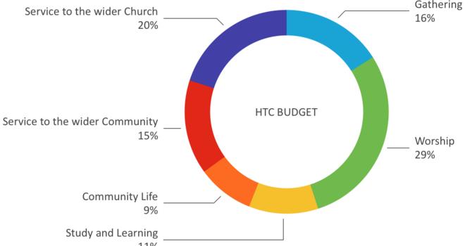 HTC Narrative Budget image