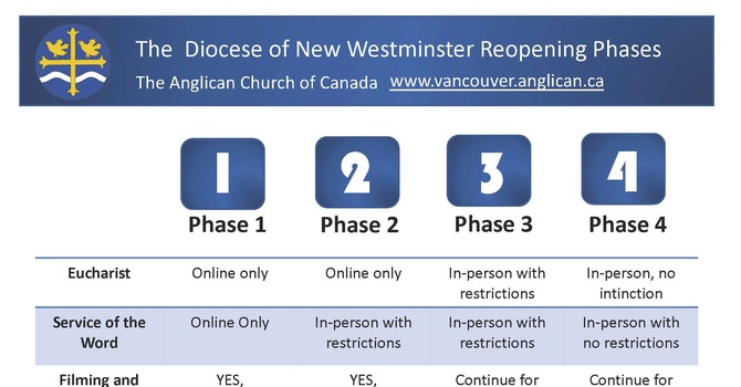 Documents Available: Phased Re-opening For In-Person Worship image