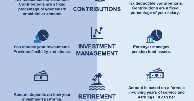 Defined Contribution vs. Benefit Pension Plan for Employees image