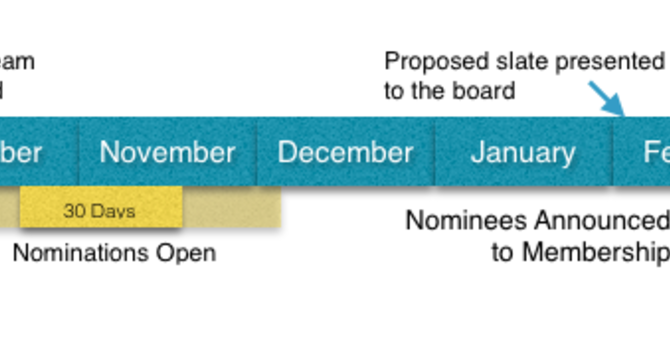 New procedure proposed for the LCF Board nomination process image
